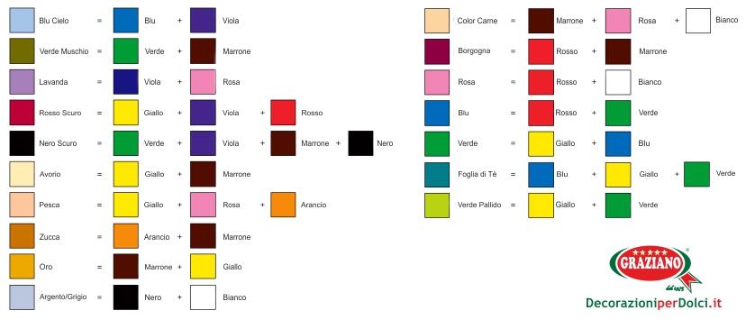 Tabella colori alimentari